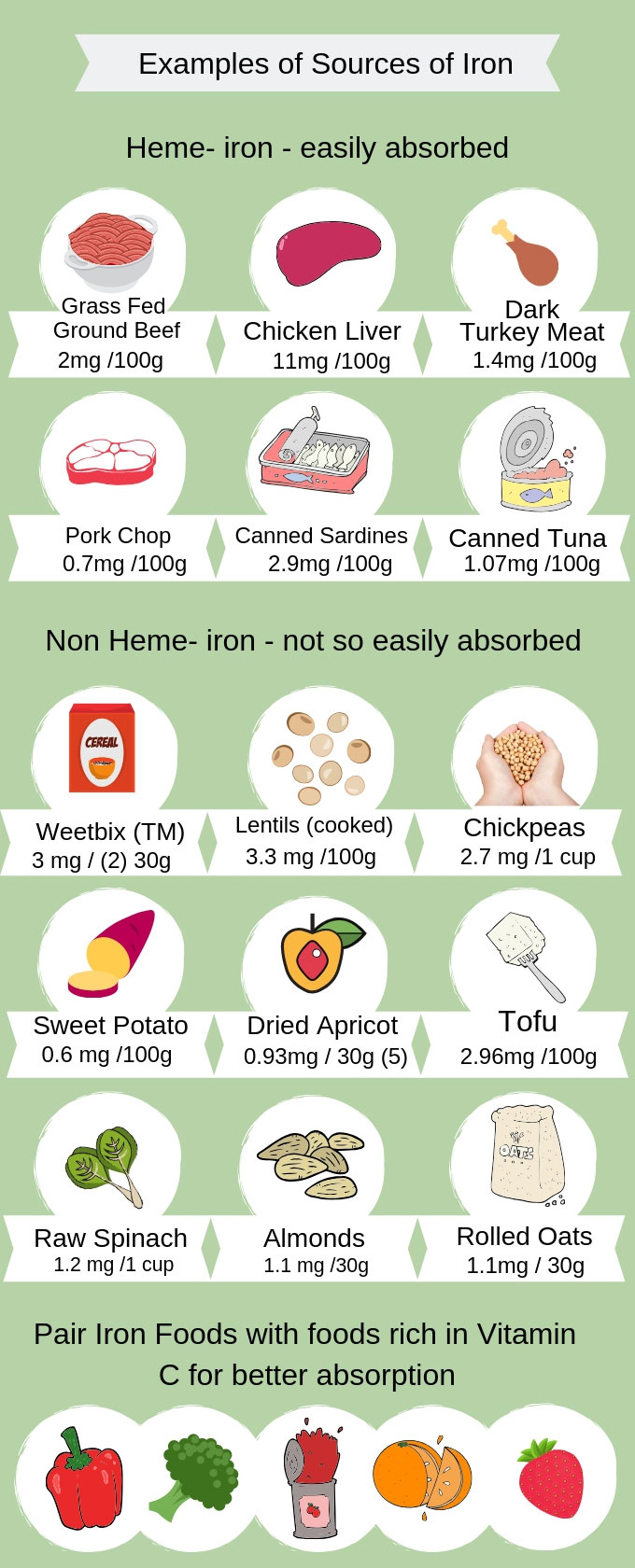 Examples of Dietary Iron Sources with Iron Content Detailed (mg)