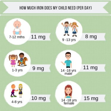 Info-graph Showing How Much Iron Child Needs Per Day by Age
