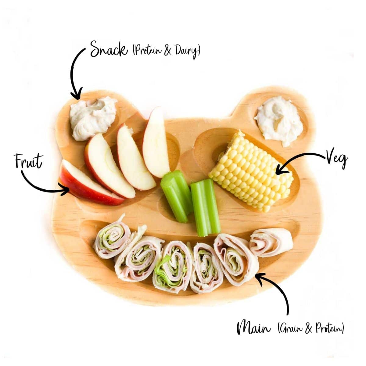 Lunch on a Plate with the Different Components Labelled